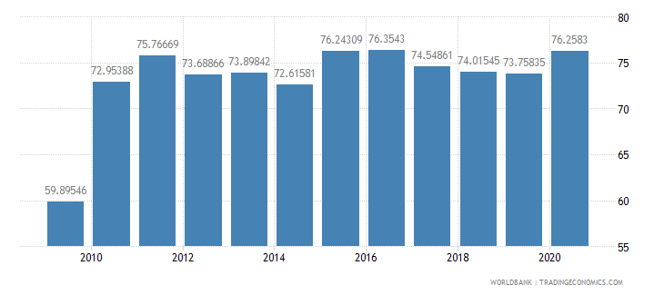 costa rica manufactures imports percent of merchandise imports wb data