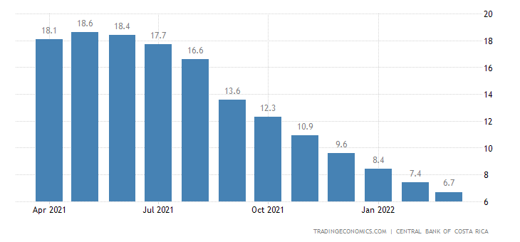 Costa Rica Manufacturing Production
