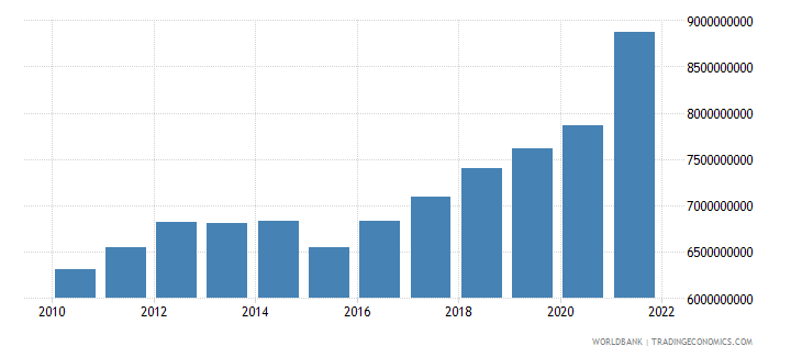 costa rica manufacturing value added constant 2000 us dollar wb data