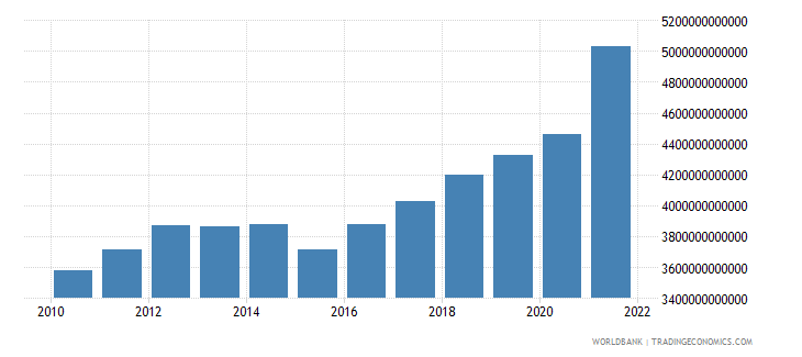 costa rica manufacturing value added constant lcu wb data