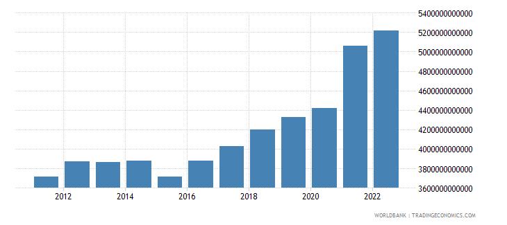 costa rica manufacturing value added constant lcu wb data