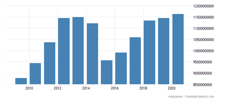 costa rica merchandise exports by the reporting economy us dollar wb data