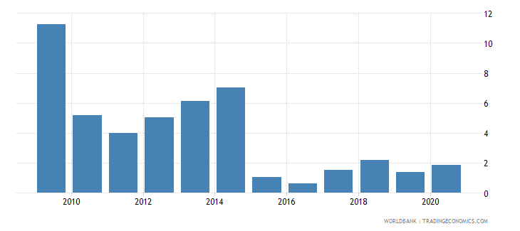 costa rica merchandise exports to developing economies in east asia  pacific percent of total merchandise exports wb data
