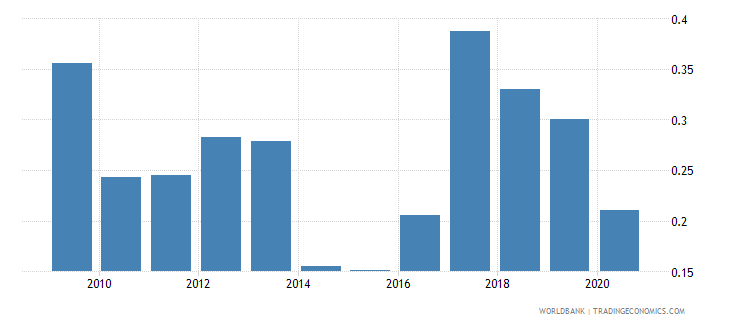 costa rica merchandise exports to developing economies in south asia percent of total merchandise exports wb data