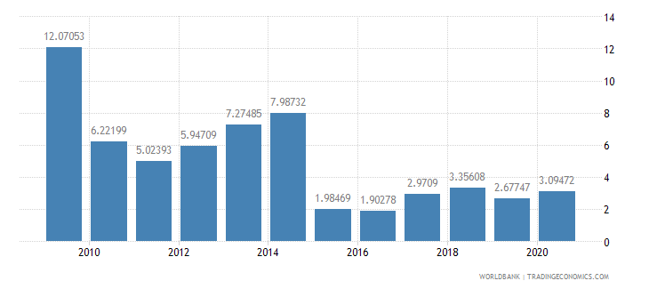 costa rica merchandise exports to developing economies outside region percent of total merchandise exports wb data
