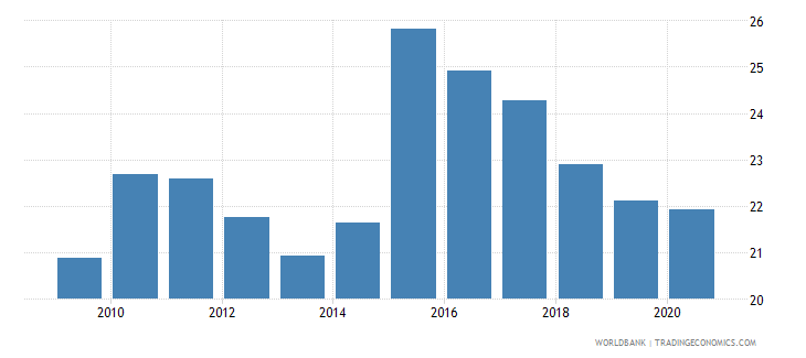 costa rica merchandise exports to developing economies within region percent of total merchandise exports wb data
