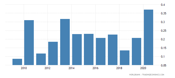 costa rica merchandise exports to economies in the arab world percent of total merchandise exports wb data