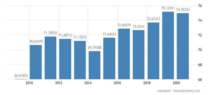 costa rica merchandise exports to high income economies percent of total merchandise exports wb data