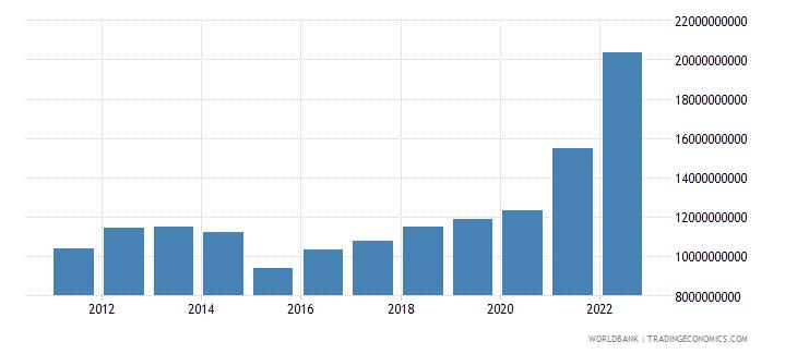 costa rica merchandise exports us dollar wb data