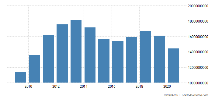 costa rica merchandise imports by the reporting economy us dollar wb data