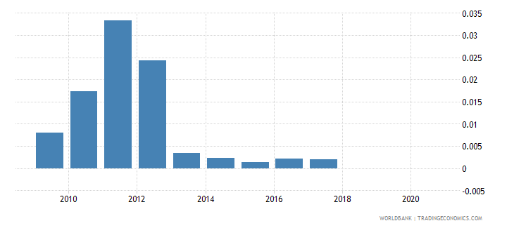 costa rica mineral rents percent of gdp wb data