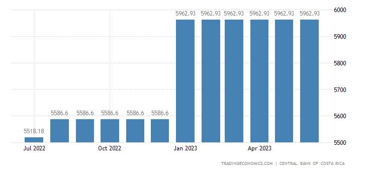 Costa Rica Minimum Monthly Wages