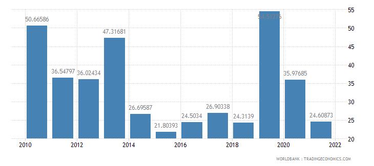 costa rica multilateral debt service percent of public and publicly guaranteed debt service wb data