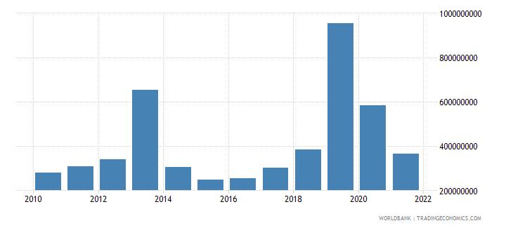 costa rica multilateral debt service tds us dollar wb data