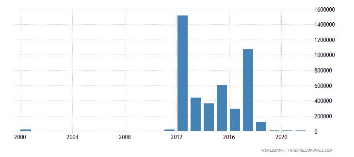 costa rica net bilateral aid flows from dac donors australia us dollar wb data