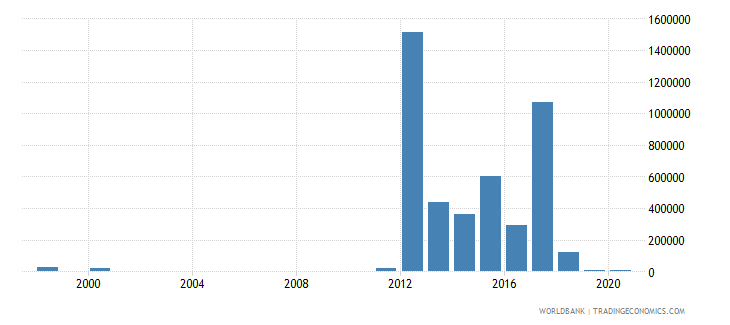 costa rica net bilateral aid flows from dac donors australia us dollar wb data