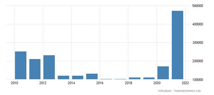 costa rica net bilateral aid flows from dac donors austria us dollar wb data