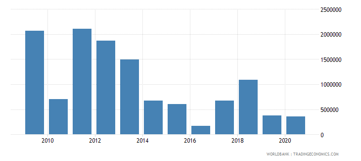 costa rica net bilateral aid flows from dac donors canada us dollar wb data
