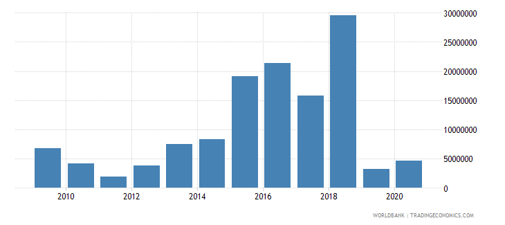 costa rica net bilateral aid flows from dac donors european commission us dollar wb data
