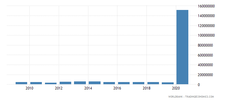 costa rica net bilateral aid flows from dac donors france us dollar wb data