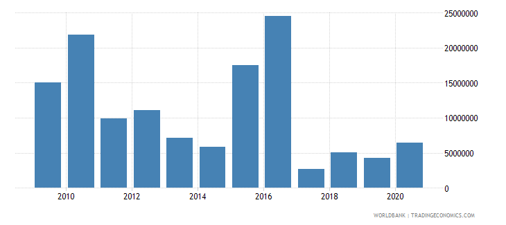 costa rica net bilateral aid flows from dac donors germany us dollar wb data