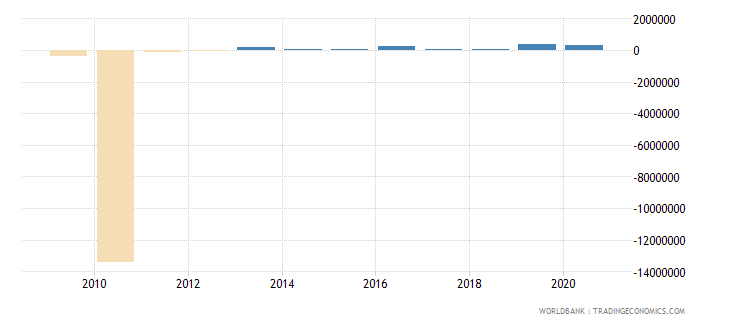 costa rica net bilateral aid flows from dac donors italy us dollar wb data