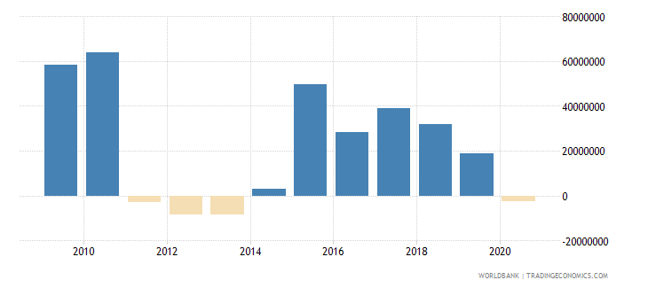 costa rica net bilateral aid flows from dac donors japan us dollar wb data