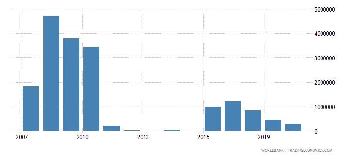 costa rica net bilateral aid flows from dac donors netherlands us dollar wb data