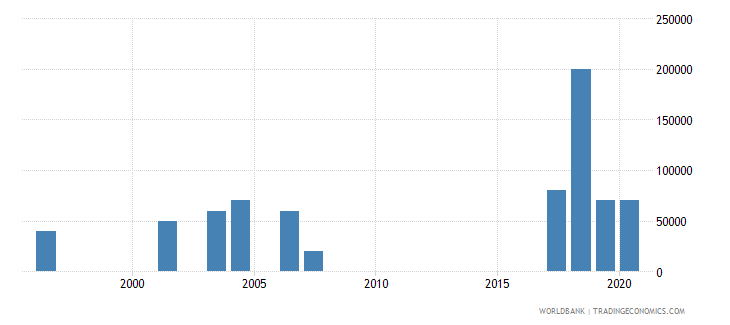 costa rica net bilateral aid flows from dac donors new zealand us dollar wb data