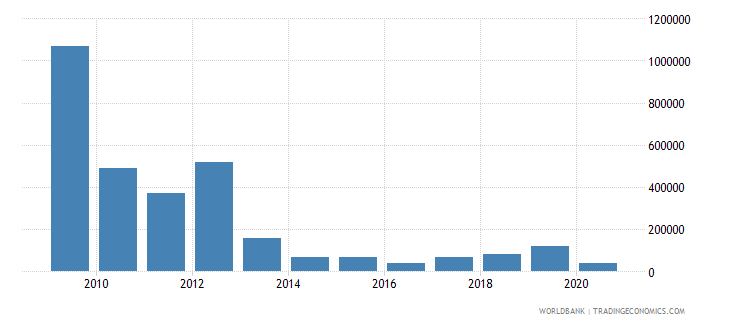 costa rica net bilateral aid flows from dac donors sweden us dollar wb data
