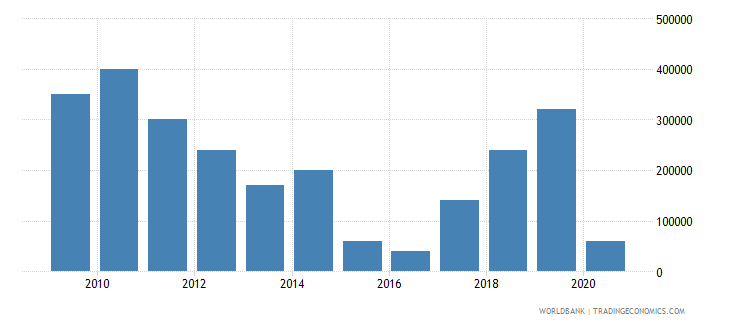 costa rica net bilateral aid flows from dac donors switzerland us dollar wb data