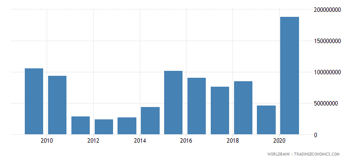 costa rica net bilateral aid flows from dac donors total us dollar wb data