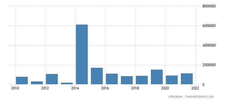 costa rica net bilateral aid flows from dac donors united kingdom us dollar wb data