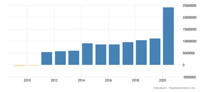 costa rica net bilateral aid flows from dac donors united states us dollar wb data