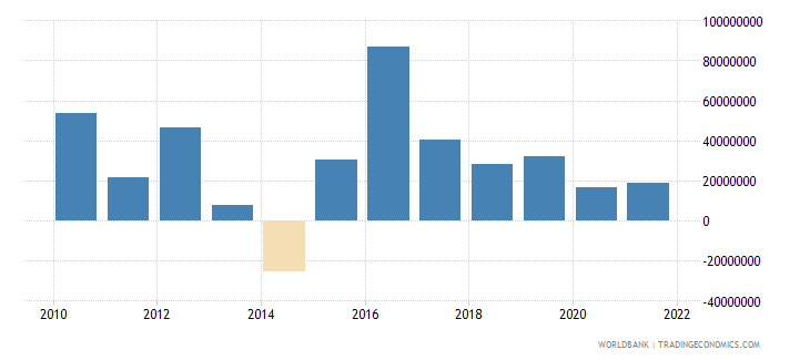 costa rica net capital account bop us dollar wb data