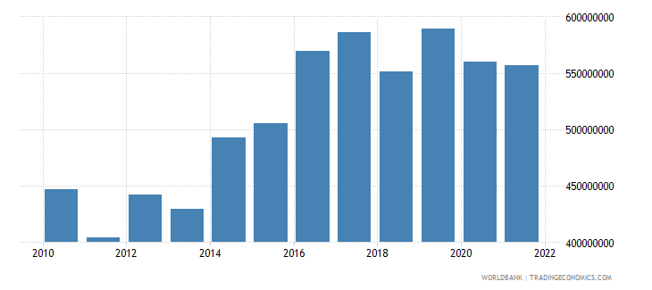 costa rica net current transfers from abroad us dollar wb data
