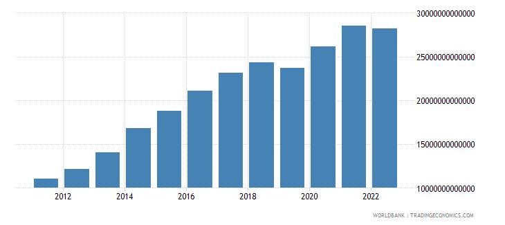 costa rica net domestic credit current lcu wb data