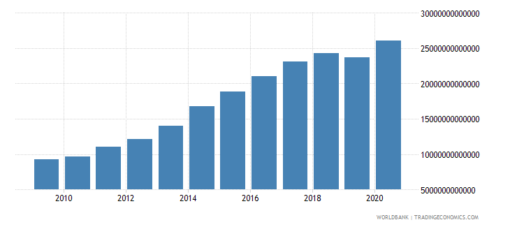 costa rica net domestic credit current lcu wb data