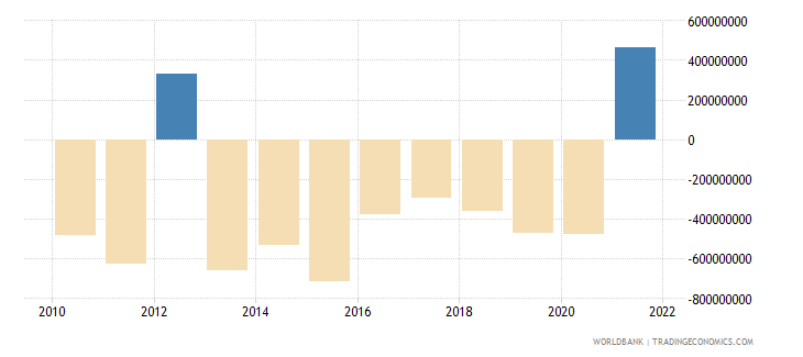 costa rica net errors and omissions adjusted bop us dollar wb data