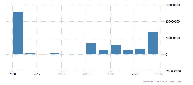 costa rica net financial flows ibrd nfl us dollar wb data