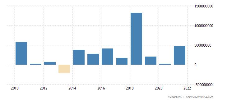 costa rica net financial flows multilateral nfl us dollar wb data