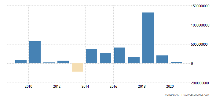 costa rica net financial flows multilateral nfl us dollar wb data