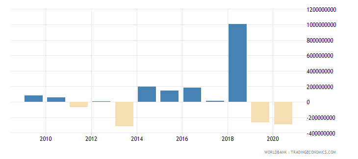 costa rica net financial flows others nfl us dollar wb data
