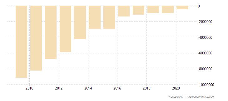 costa rica net financial flows rdb concessional nfl us dollar wb data