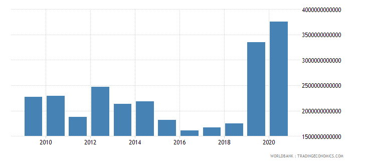 costa rica net foreign assets current lcu wb data
