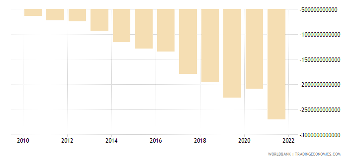 costa rica net income from abroad current lcu wb data