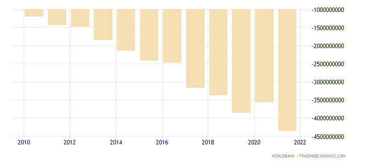 costa rica net income from abroad us dollar wb data