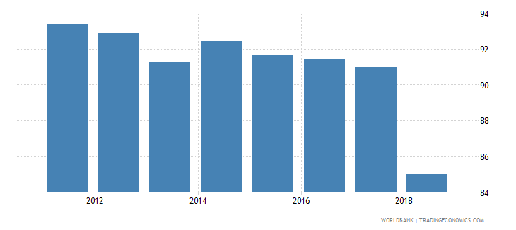 costa rica net intake rate in grade 1 female percent of official school age population wb data