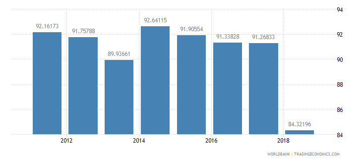 costa rica net intake rate in grade 1 percent of official school age population wb data