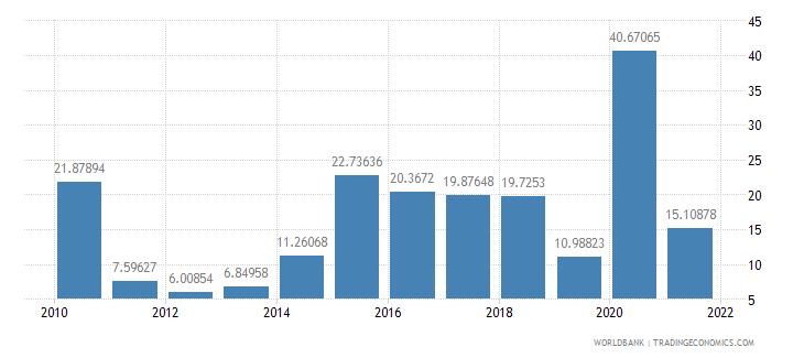 costa rica net oda received per capita us dollar wb data